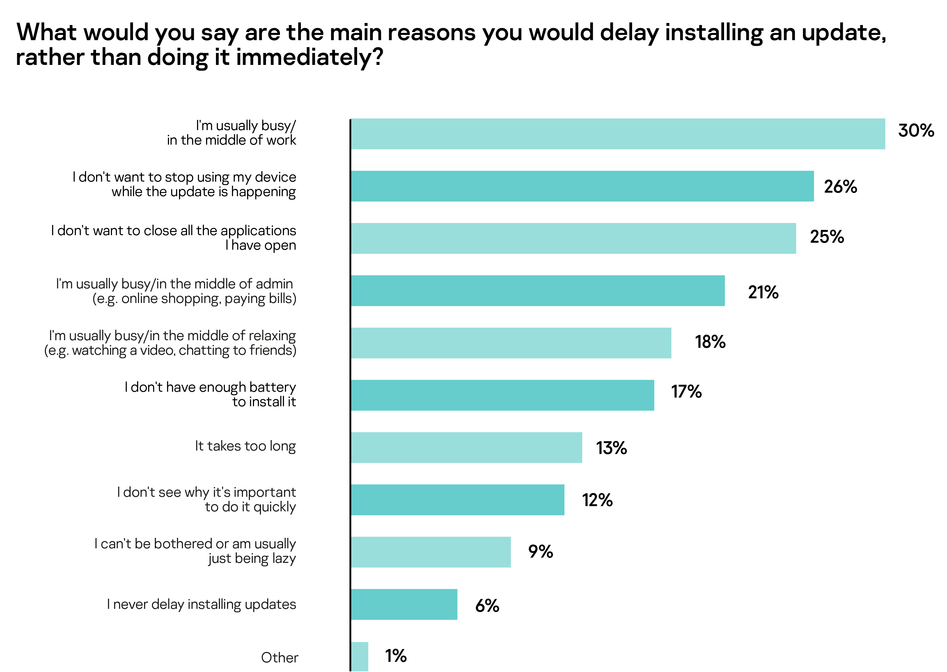 What would you say are the main reasons you would delay installing an update, rather than doing it immediately?
