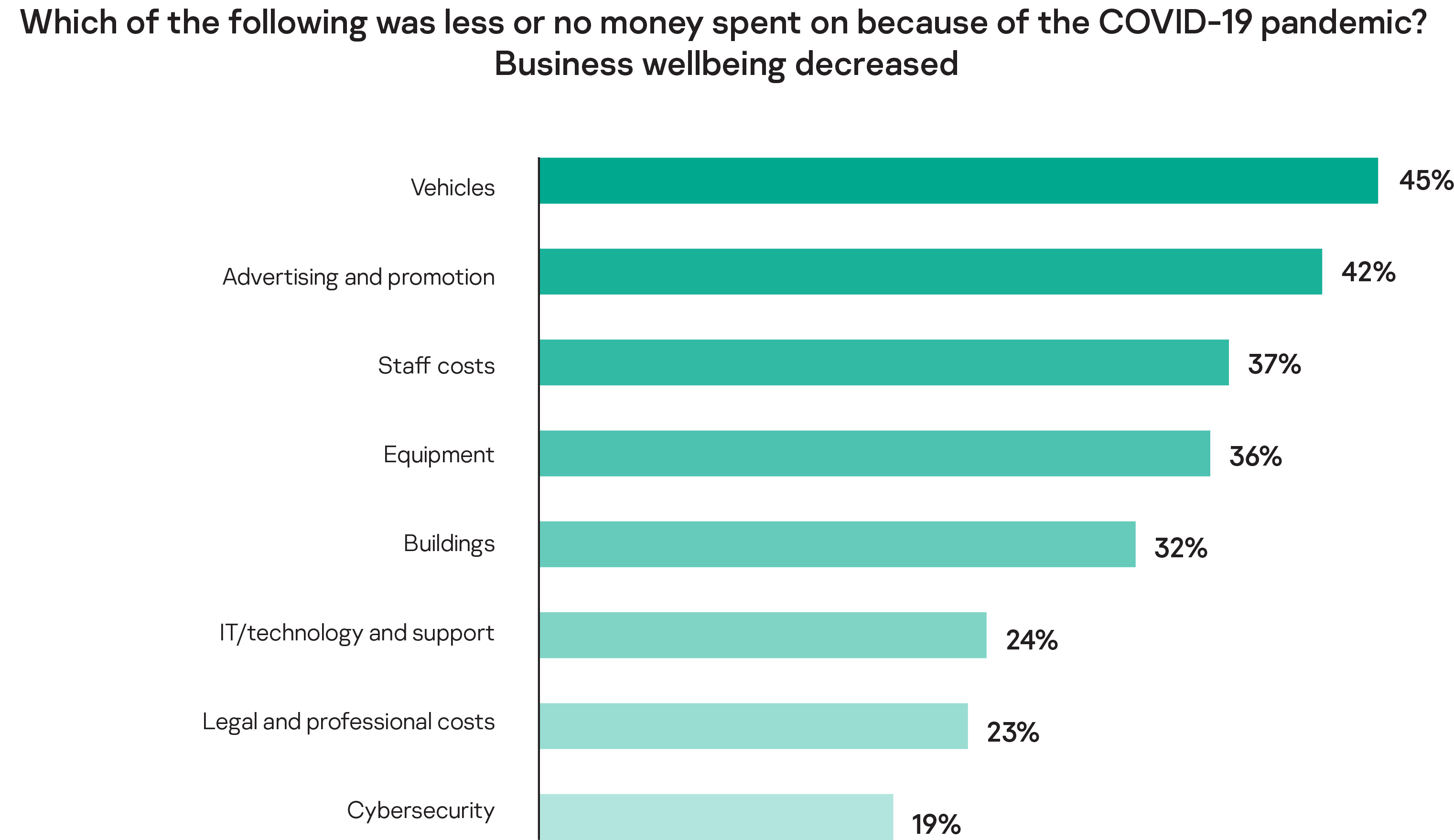 Which of the following was less or no money spent on because of the COVID-19 pandemic? Business wellbeing decreased