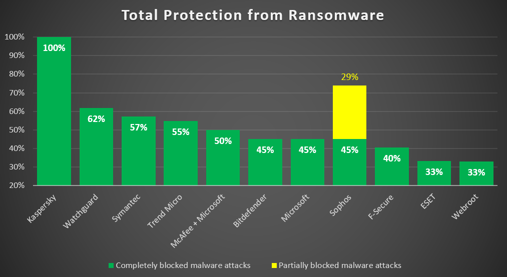 Best protection from ransomware