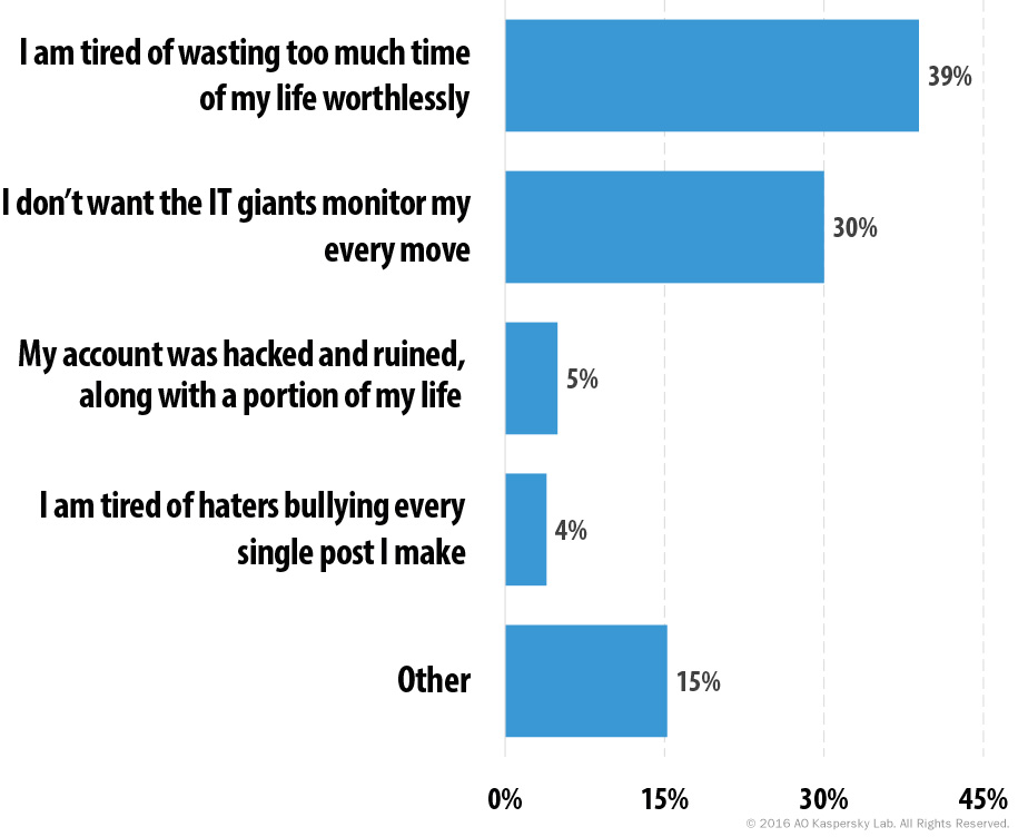 Figure 1. Reasons users have considered quitting social networks.