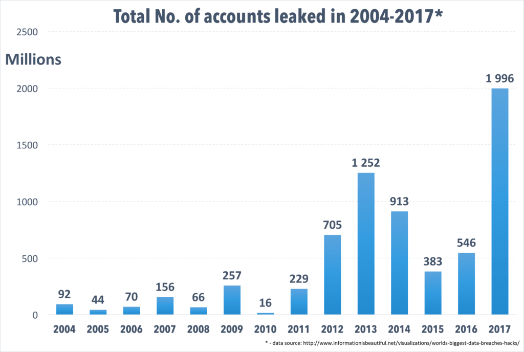 The amount of personal data leaked by companies that store or process it has been growing at an alarming rate over the past few years