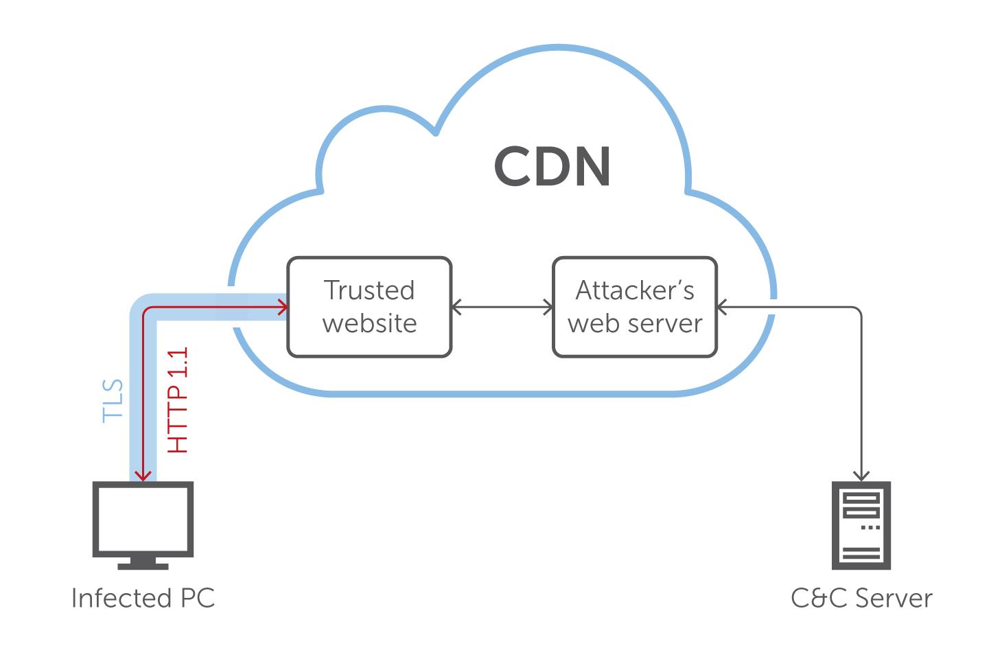 RSAC 2019 : pourquoi les pirates informatiques ont besoin du domain fronting