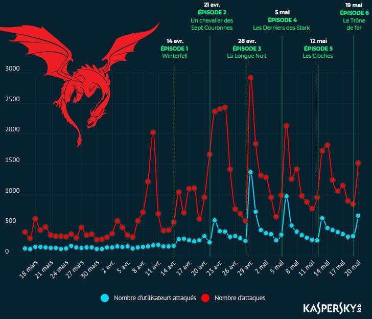 Vous voulez regarder gratuitement Game of Thrones en streaming ? Faites très attention.