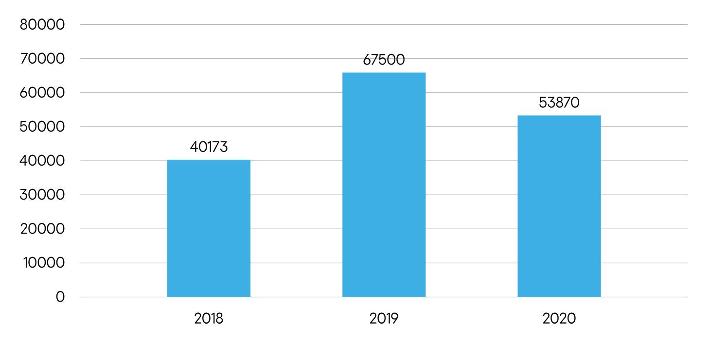 Nombre d'utilisateurs différents affectés par les stalkerwares dans le monde, de 2018 à 2020. Source