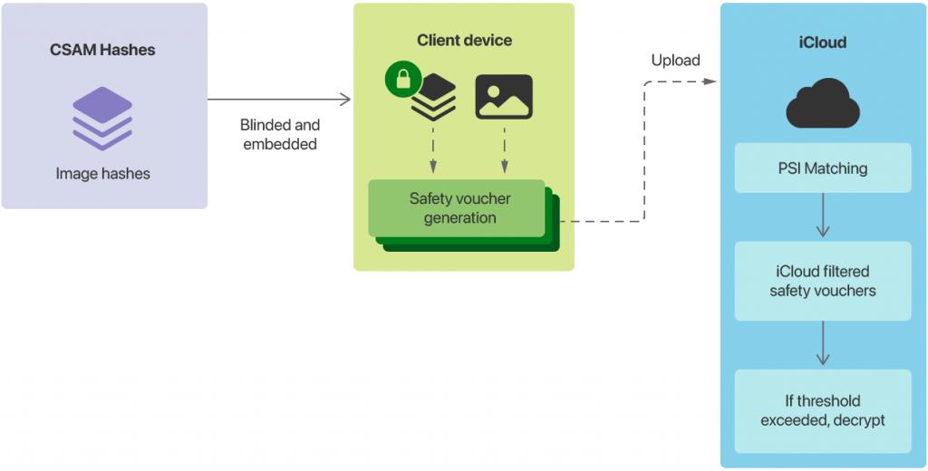 Diagramme simplifié qui explique le fonctionnement de la détection CSAM