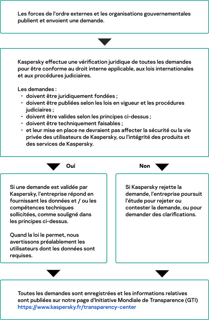 Les différentes étapes de notre processus de réponse aux demandes faites par les forces de l'ordre et les organisations gouvernementales