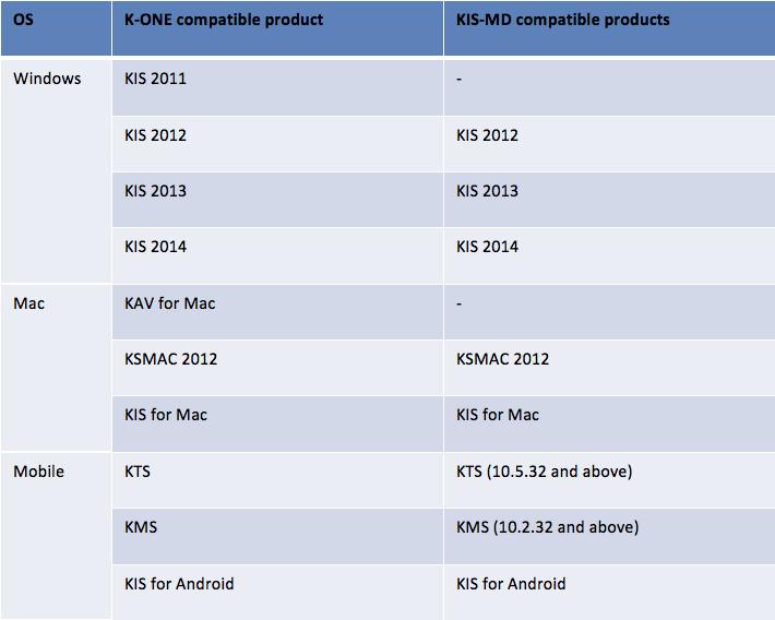 KL-Chart