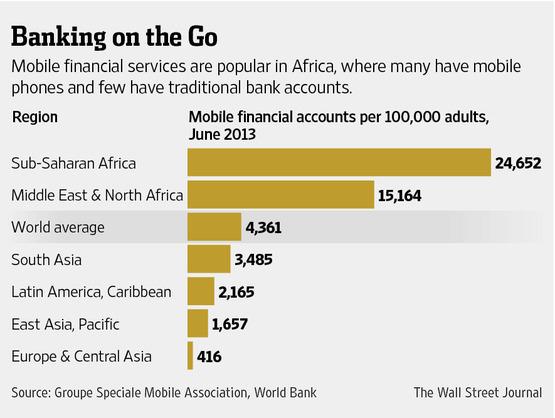 Mobile Payment Distribution