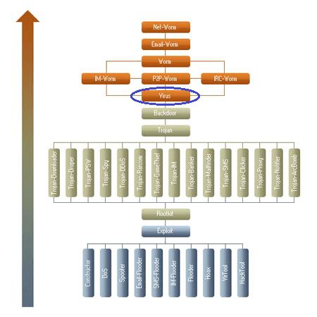 Classificação de malwares