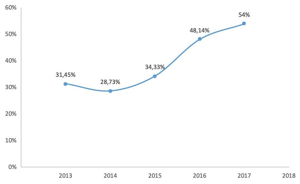 Aumento do volume de phishing financeiro nos últimos anos