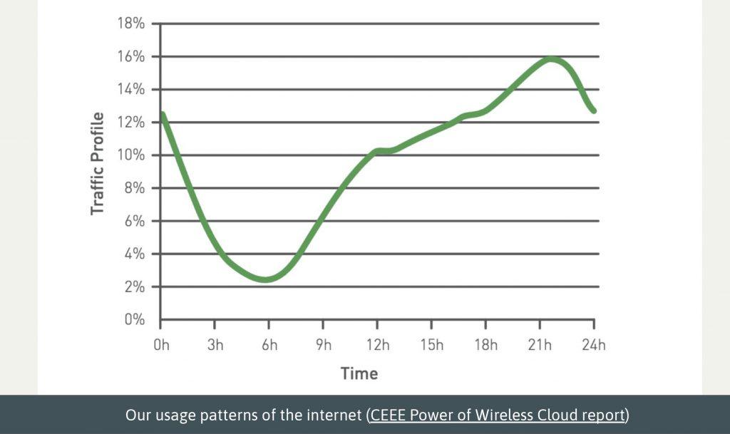 Distribuição habitual do tráfego de internet durante um dia