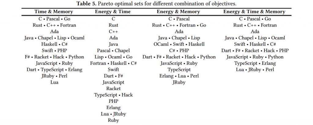 Otimização de linguagem para diferentes objetivos
