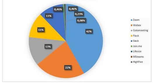 Porcentagem de ameaças que disseminam malware usando o nome de apps populares para videoconferência (golpes usando o Skype não foram contabilizados, já que este lidera com folga)