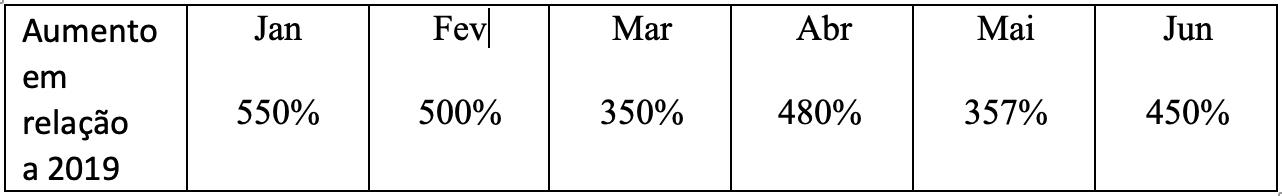 Crescimento percentual do número de ataques aos recursos educacionais quando comparado ao mesmo mês do ano anterior