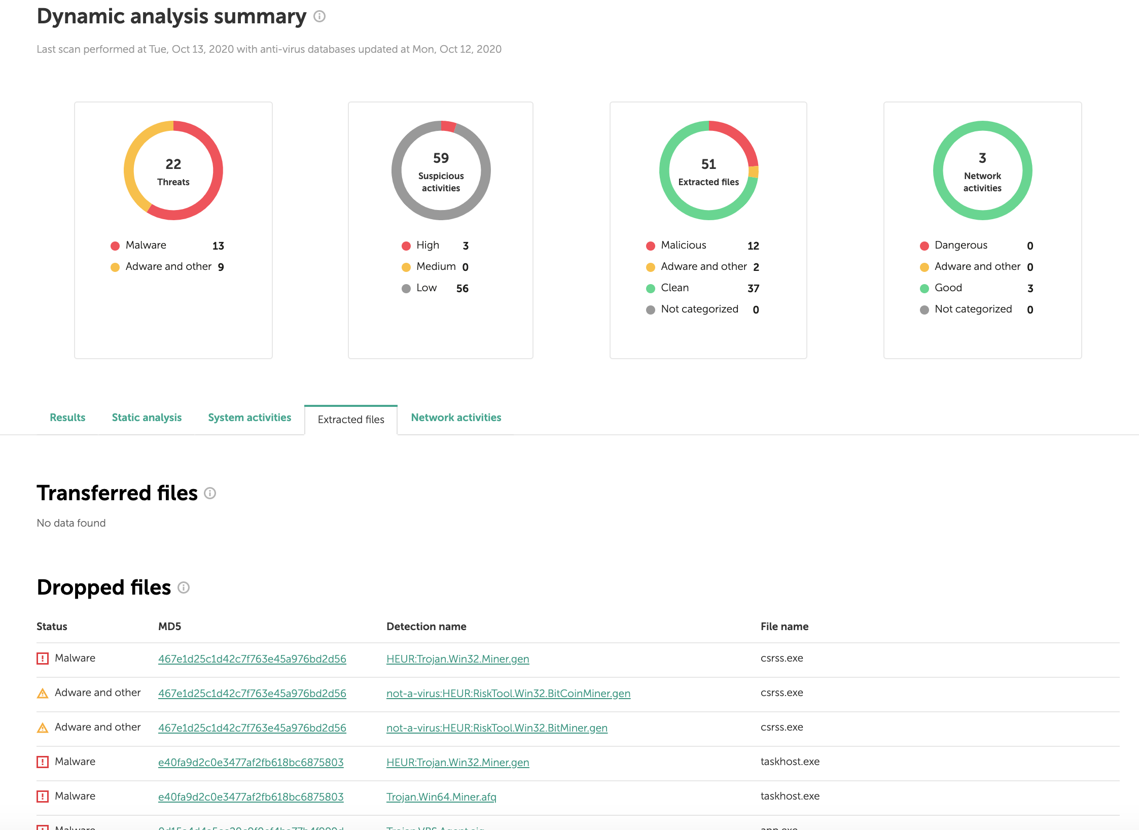 OpenTIP Kaspersky: Resumo da análise dinâmica