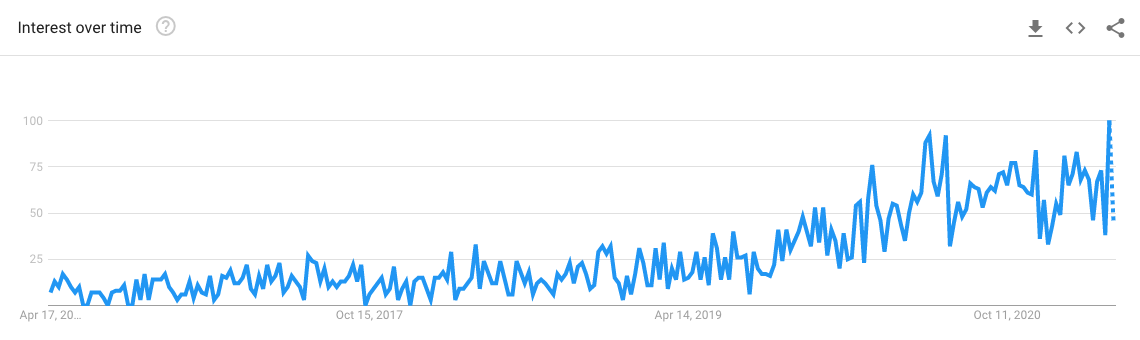 """Aumento da popularidade de pesquisa de """"smishing"""" no Google nos últimos anos"""
