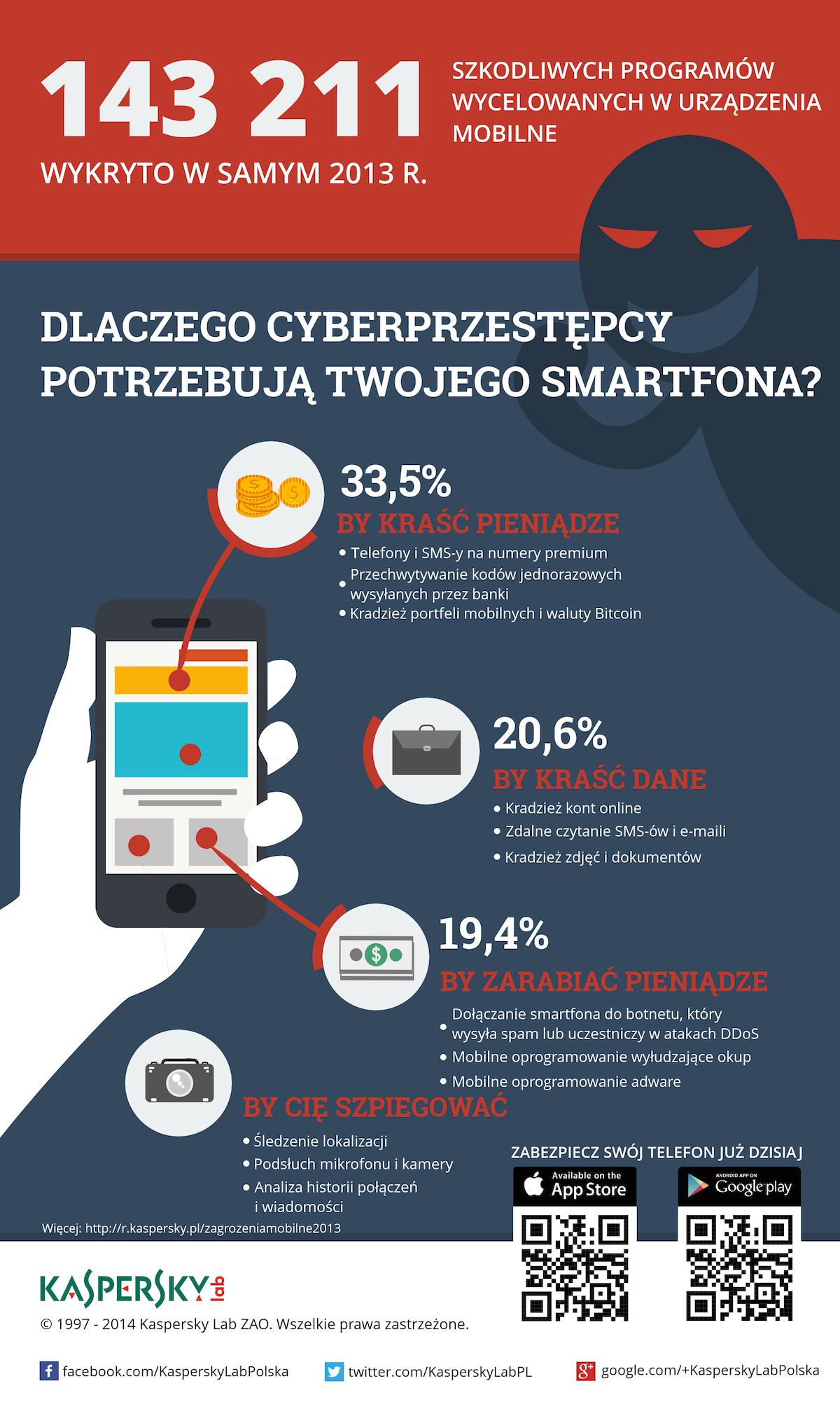klp_infografika_dlaczego_smartfon