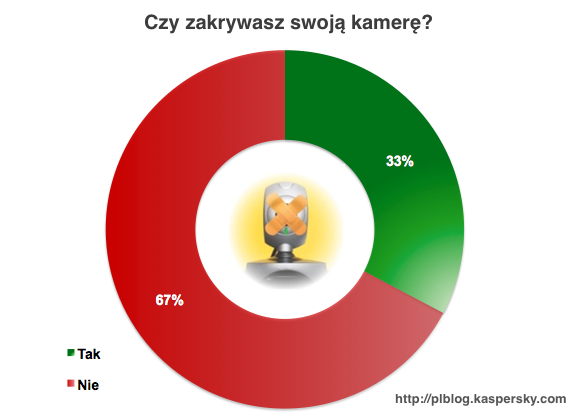 ankieta_kamera_wyniki