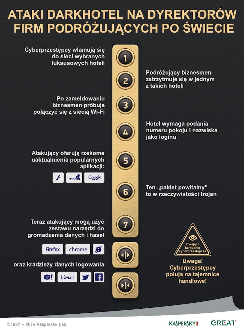 klp_darkhotel_infografika