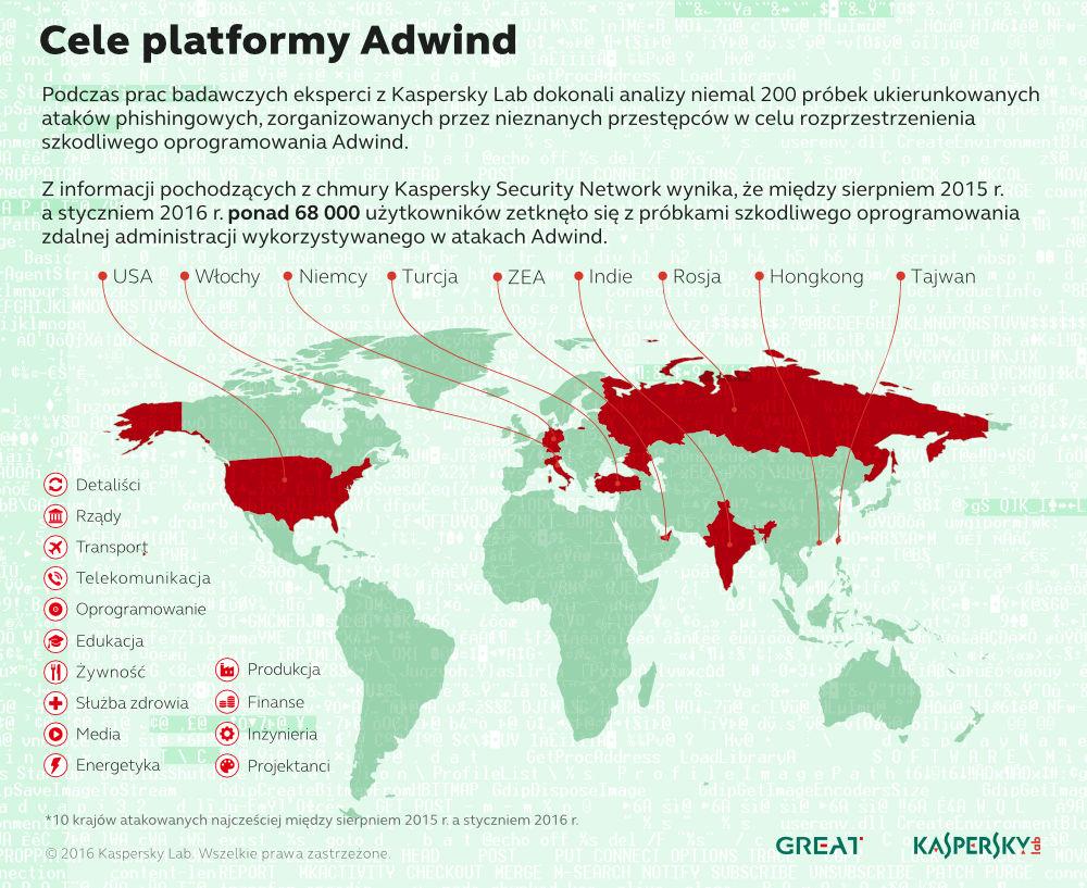 klp_infografika_adwind