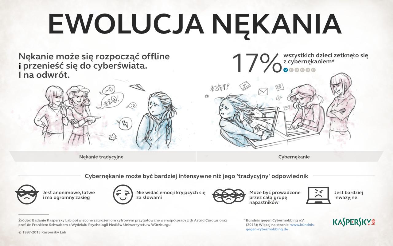 klp_infografika_cybernekanie