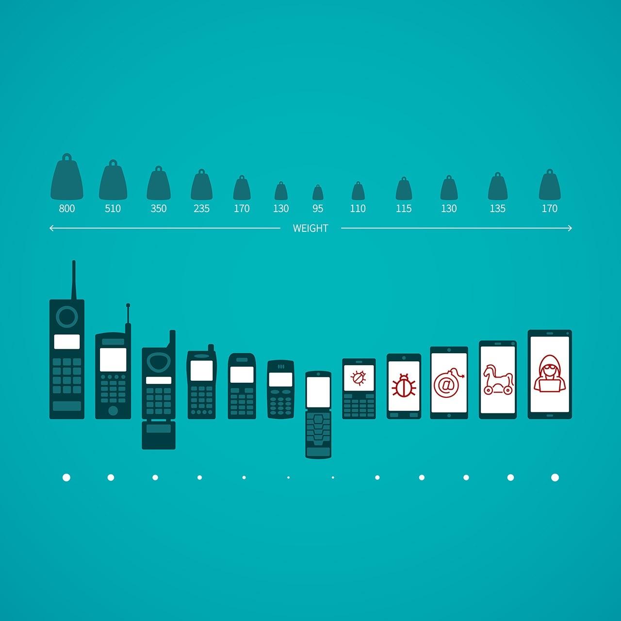 mobile-malware-evolution-FB