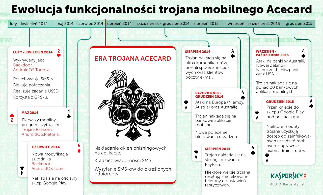 klp_infografika_acecard_ewolucja_trojana