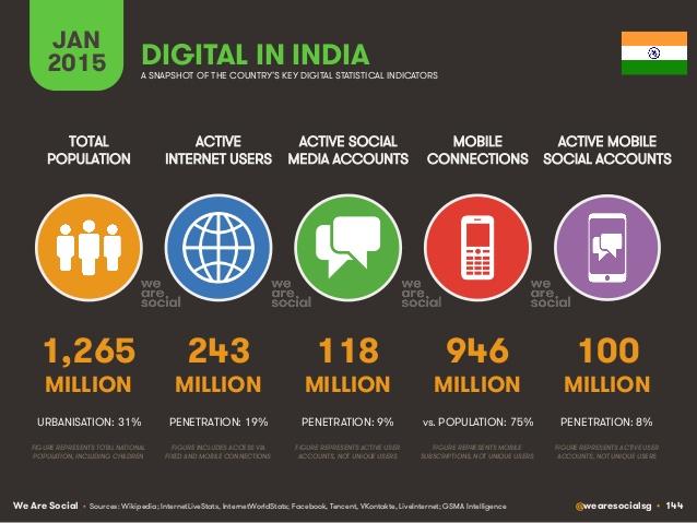 india-digital
