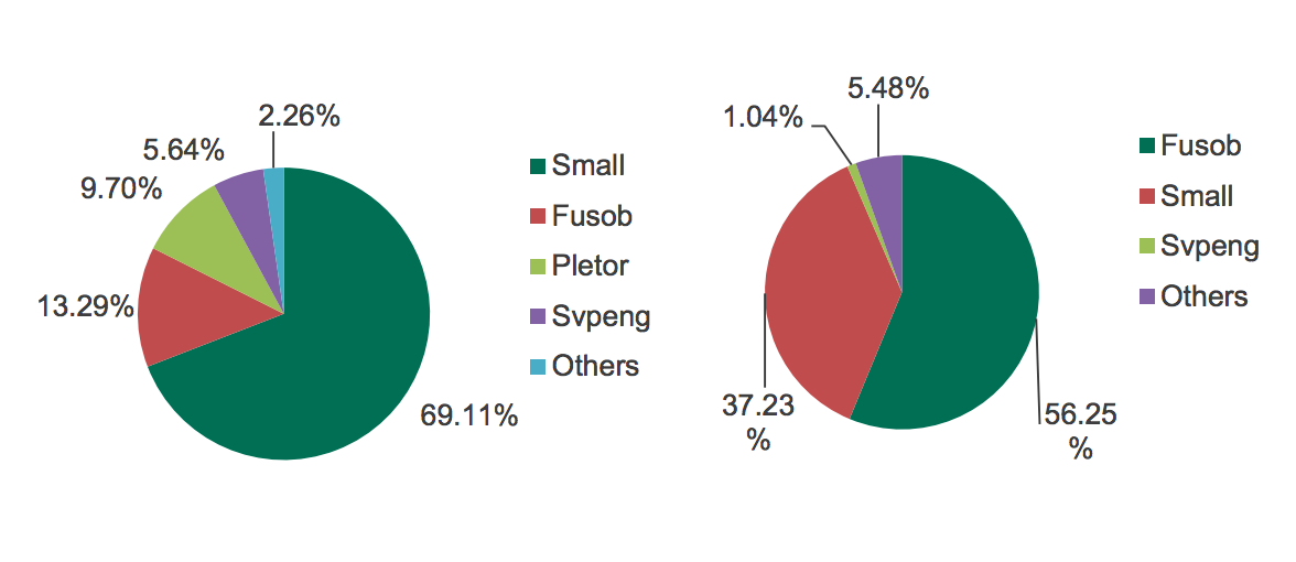 mob-ransomware-chart