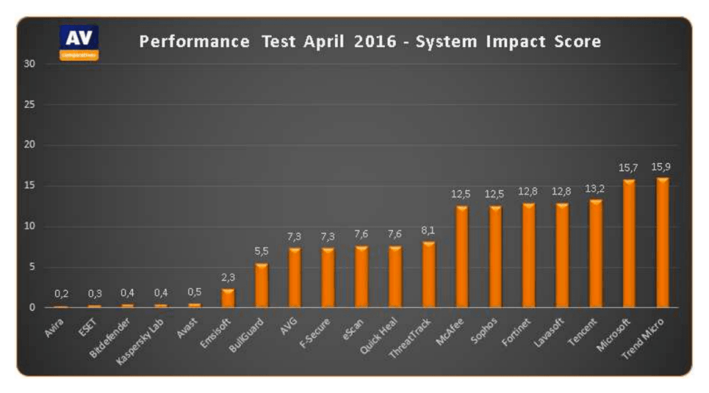 security-solutions-performance-comparison