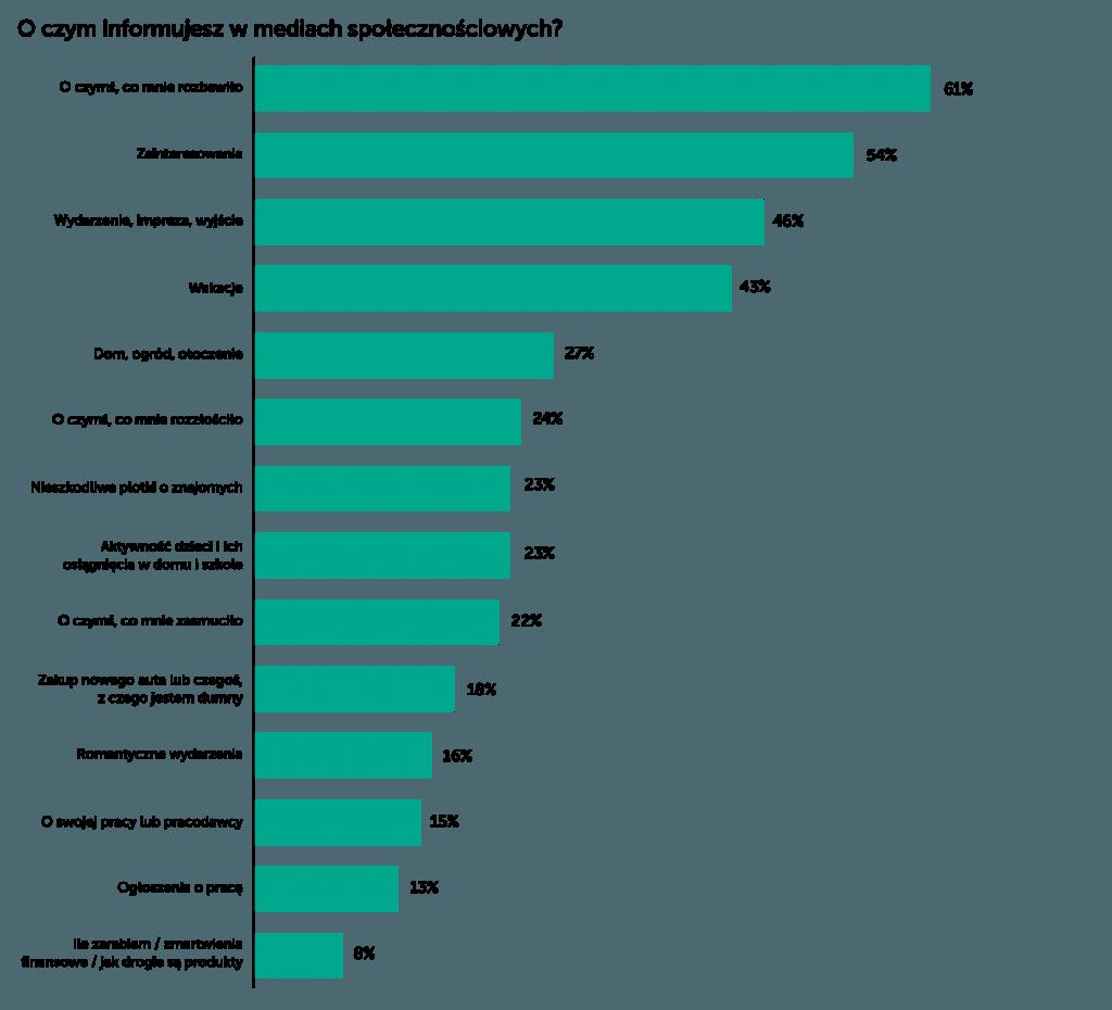który kraj najczęściej korzysta z randek internetowych