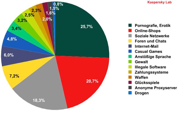 Die bei deutschen Kindern beliebtesten Webseiten