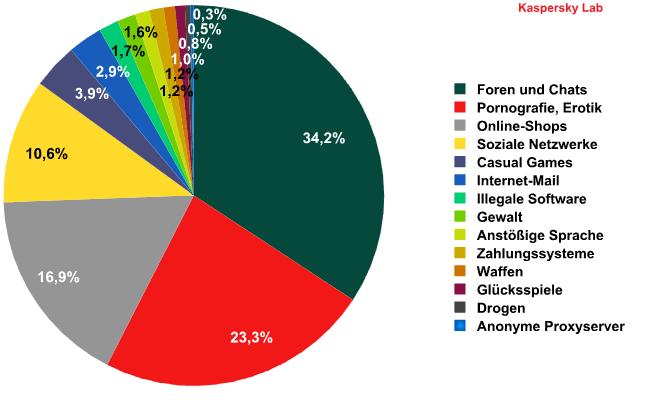 Die bei japanischen Kindern beliebtesten Webseiten