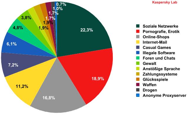 Die bei brasilianischen Kindern beliebtesten Webseiten