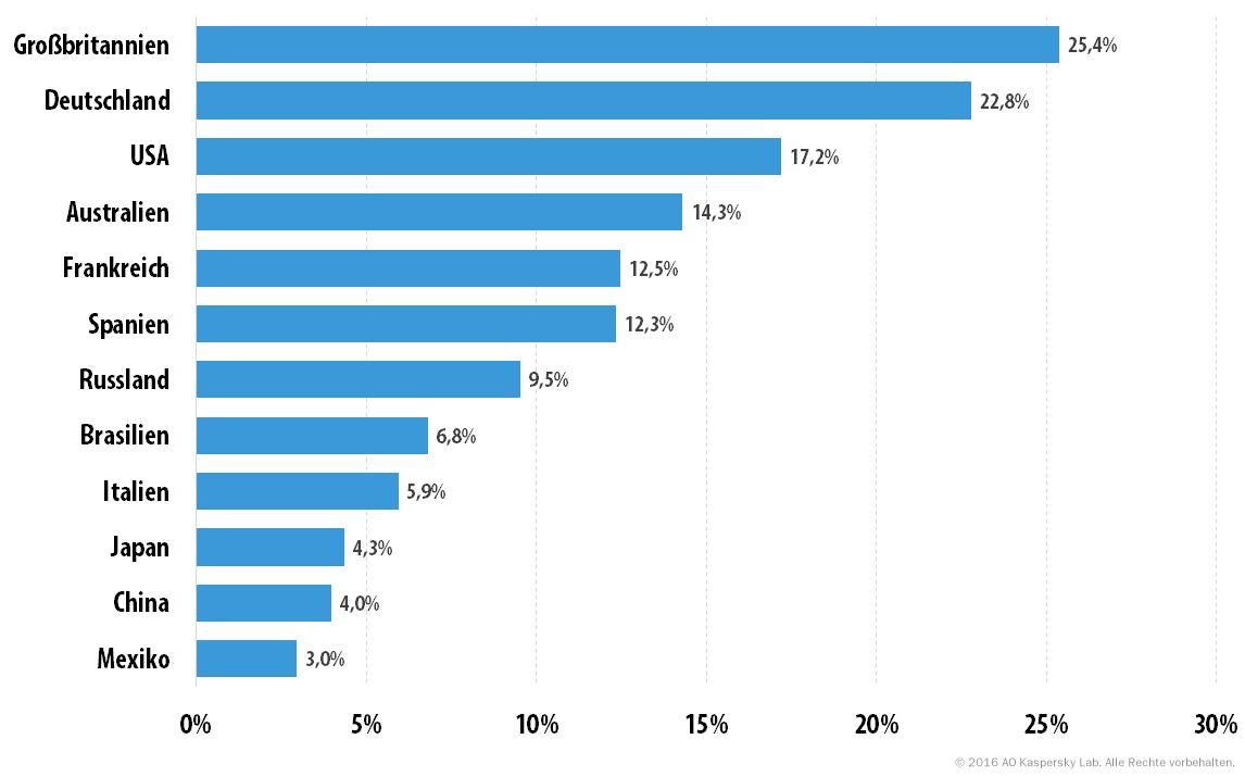 Kaspersky-Grafik_Popularitaet der Kategorie Alkohol, Tabak und Betaeubungsmittel in verschiedenen Laendern