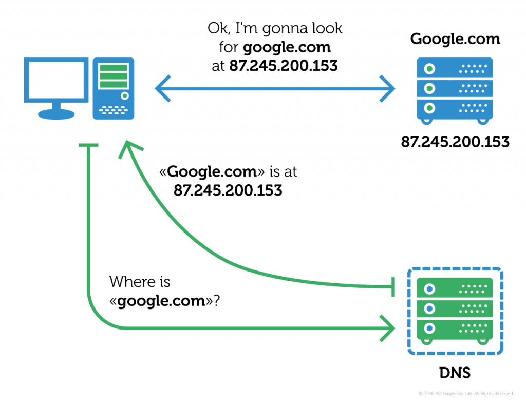 That's how DNS normally works