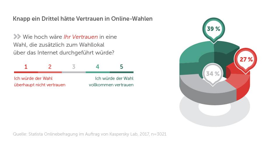 Kaspersky-Infografik zeigt: Knapp ein Drittel der Deutschen hätte Vertrauen in Online-Wahlen