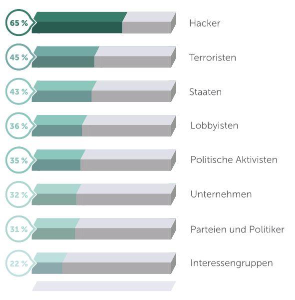 Internet-Wahlen und E Voting: Die Top-Manipulationsakteure nach Meinung der Deutschen