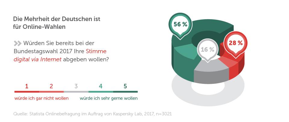 Kaspersky-Infografik: 56 Prozent der Deutschen sind für Internet-Wahlen