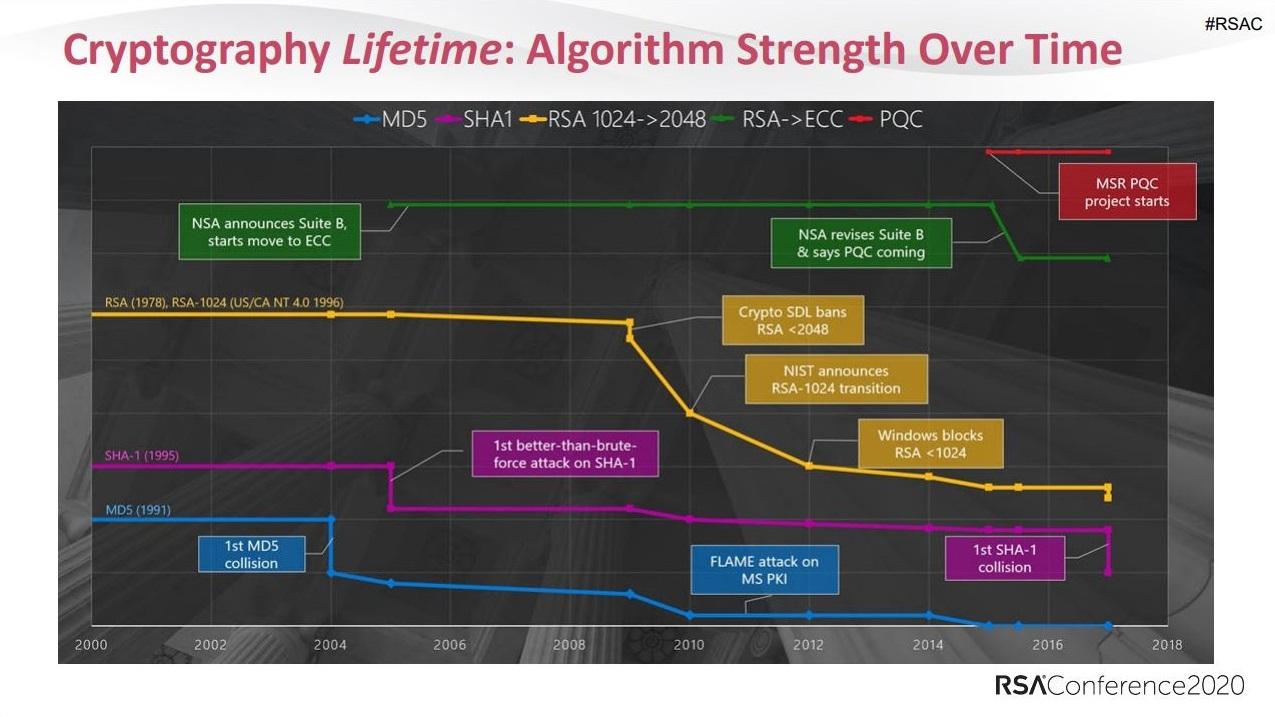 Lebensdauer der Kryptografie: Stärke des Algorithmus im Zeitverlauf.