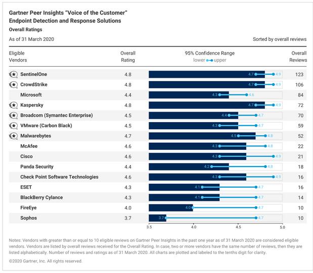 Gartner Peer Insights: Allgemeines Ranking aller EDR-Lösungen. Quelle: Gartner.