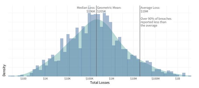 "Verteilung von Datenpannen-Verlusten . <a href=""https://www.cyentia.com/wp-content/uploads/IRIS2020_cyentia.pdf"" target=""_blank"" rel=""nofollow"">Quelle</a>"
