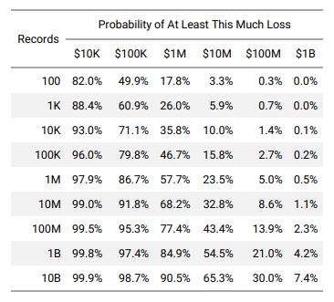 """Abhängigkeit der Verlustwahrscheinlichkeit von der Anzahl der betroffenen Datensätze. <a href=""""https://www.cyentia.com/wp-content/uploads/IRIS2020_cyentia.pdf"""" target=""""_blank"""" rel=""""nofollow"""">Quelle</a>"""