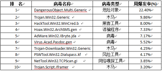 virus ranking