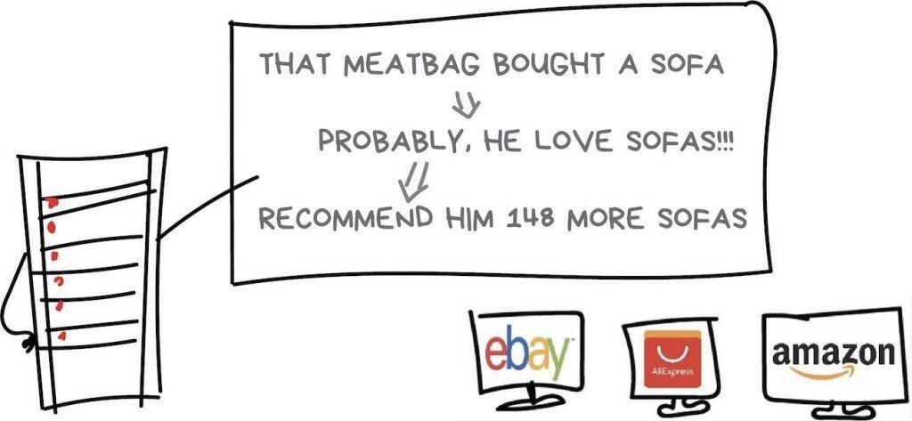 来源 注意!当你读完这篇文章后,谷歌可能会开始给你疯狂推荐meatbag
