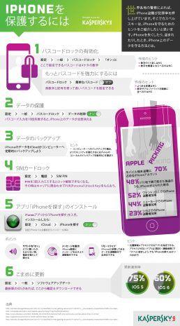 iPhone の保護