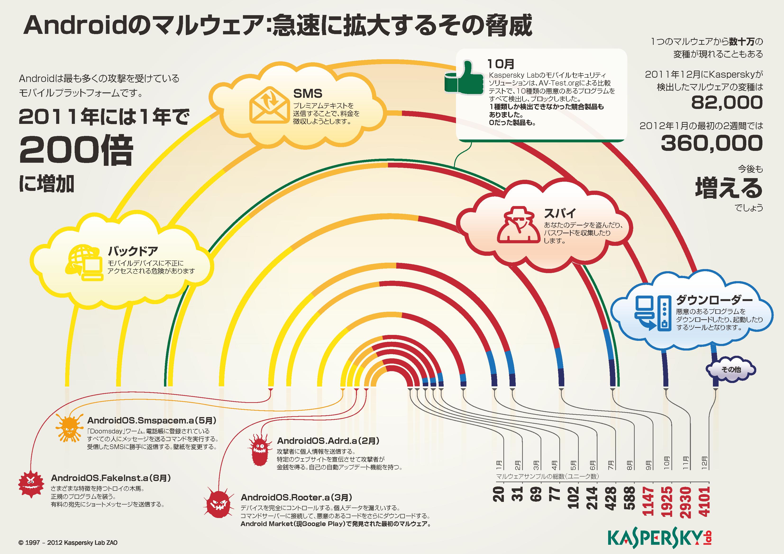 Kaspersky_Lab_Infographics_Android_Malware_Growth_JA2