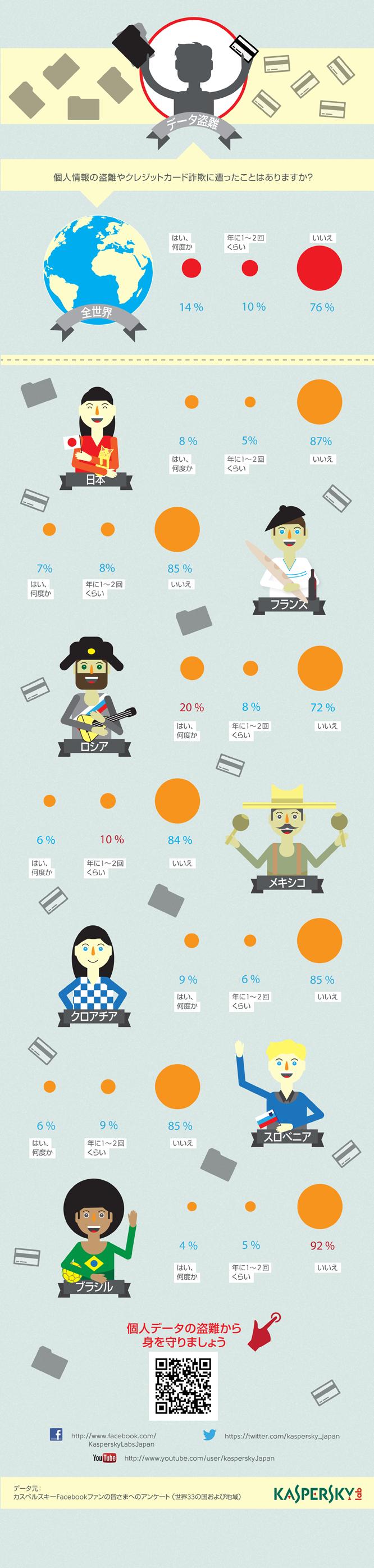 データ盗難-インフォグラフィック
