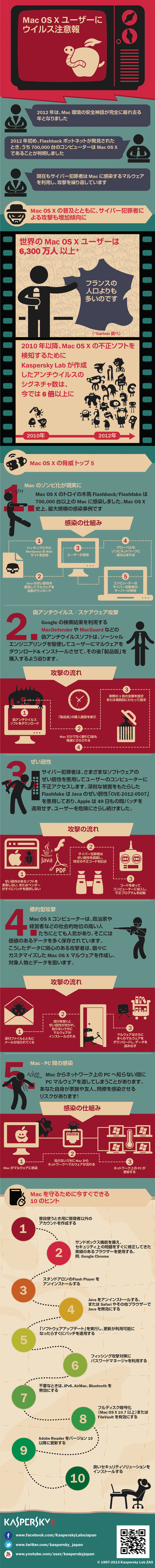 Mac注意報-infographic
