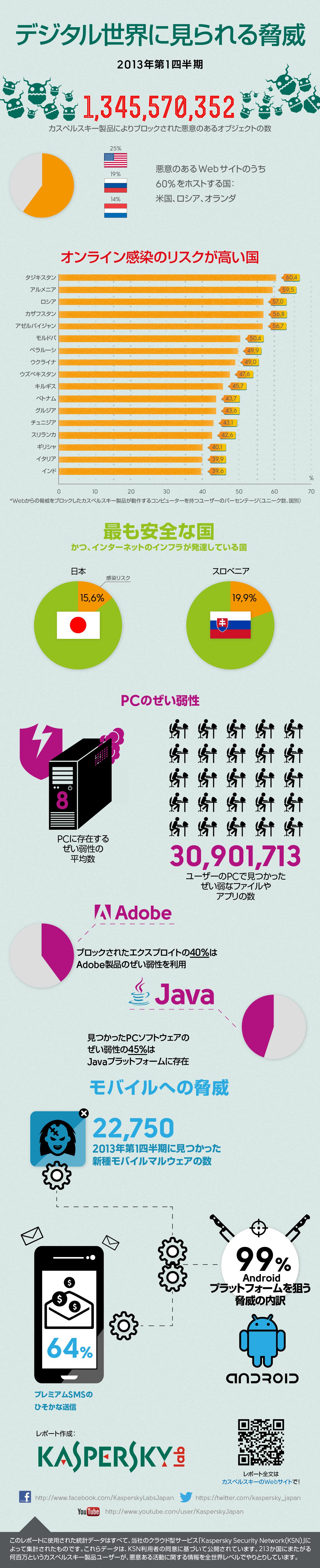 インフォグラフィック:2013Q1